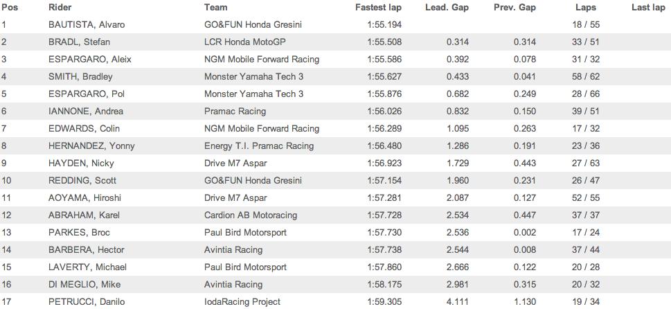 Результаты второго дня официальных тестов MotoGP 2014 в Катаре