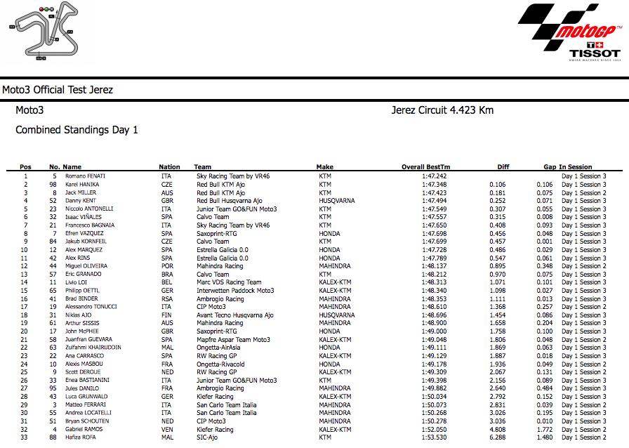 Результаты первого дня вторых официальных тестов Moto3 в Хересе
