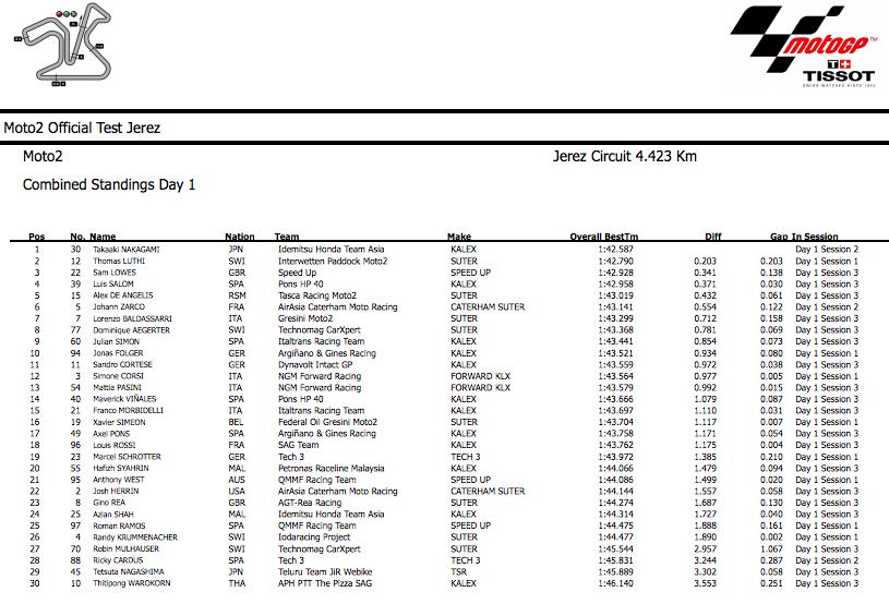 Результаты первого дня вторых официальных тестов Moto2 в Хересе