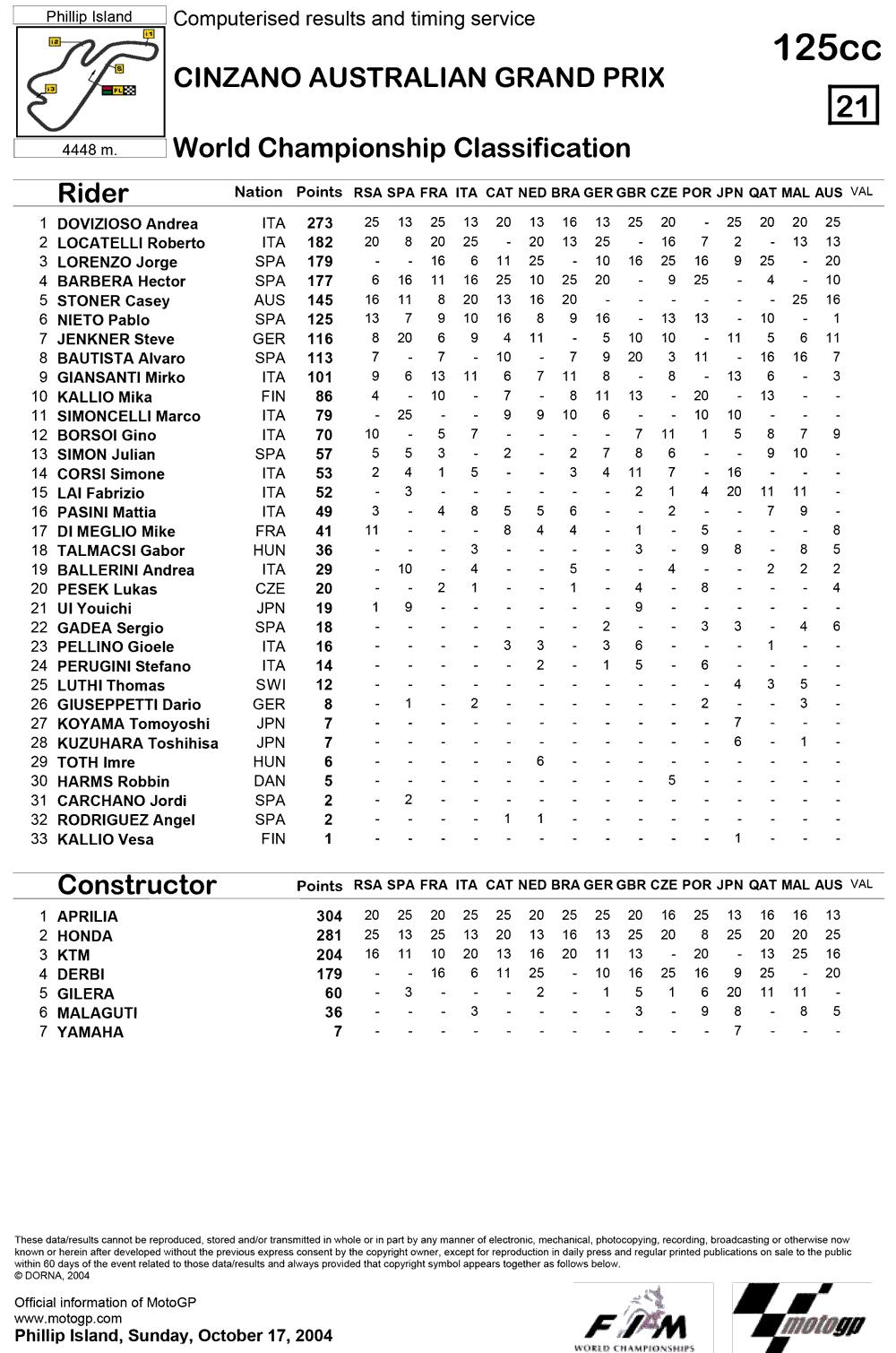 Позиции в чемпионате после пятнадцатой гонки 125cc Гран-При Австралии 2004
