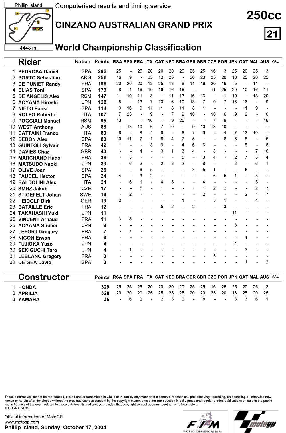 Позиции в чемпионате после пятнадцатой гонки 250cc Гран-При Австралии 2004