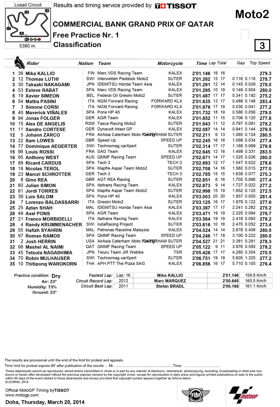 Результаты первой практики Moto2 Гран-При Катара 2014