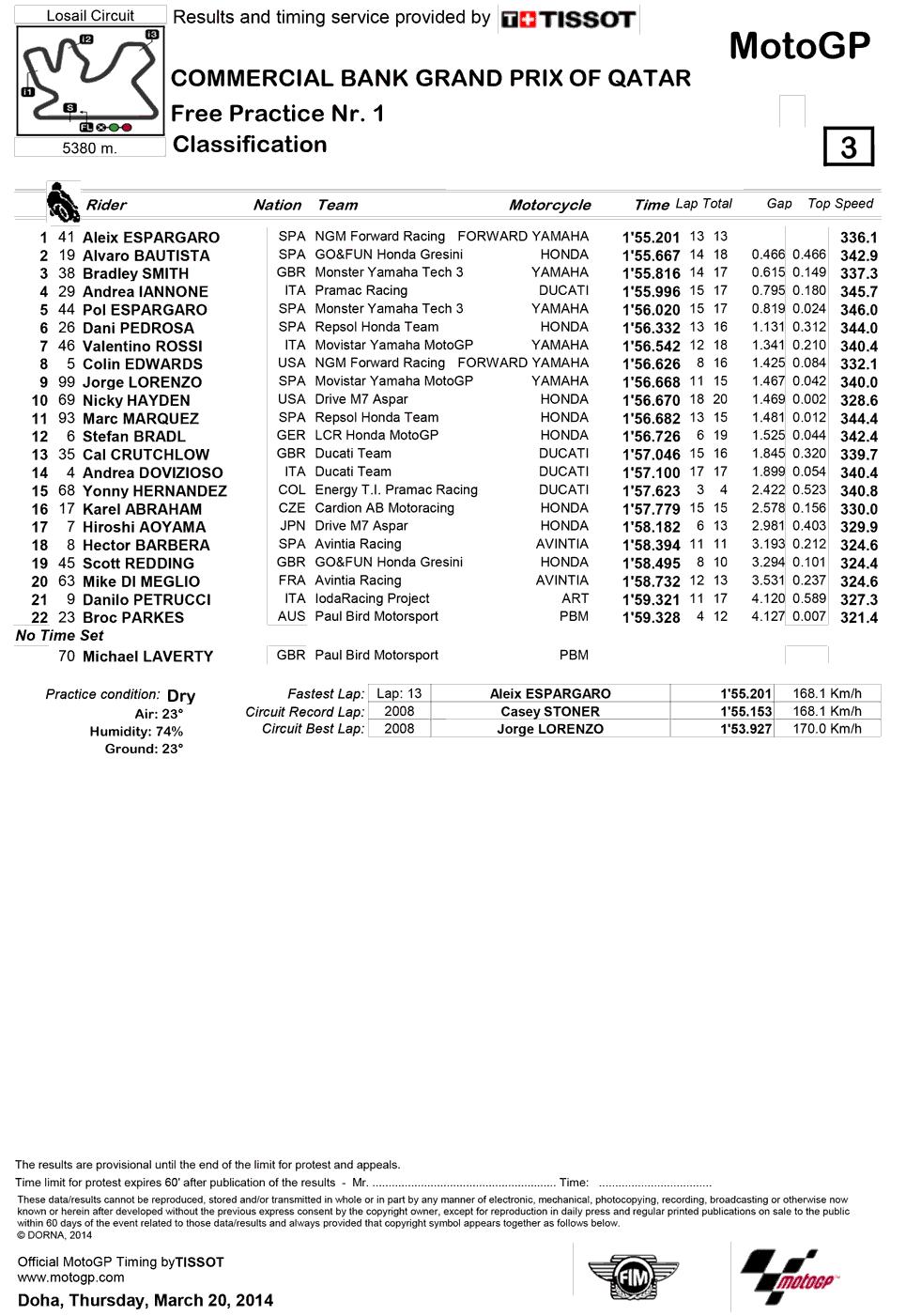 Результаты первой практики MotoGP Гран-При Катара 2014
