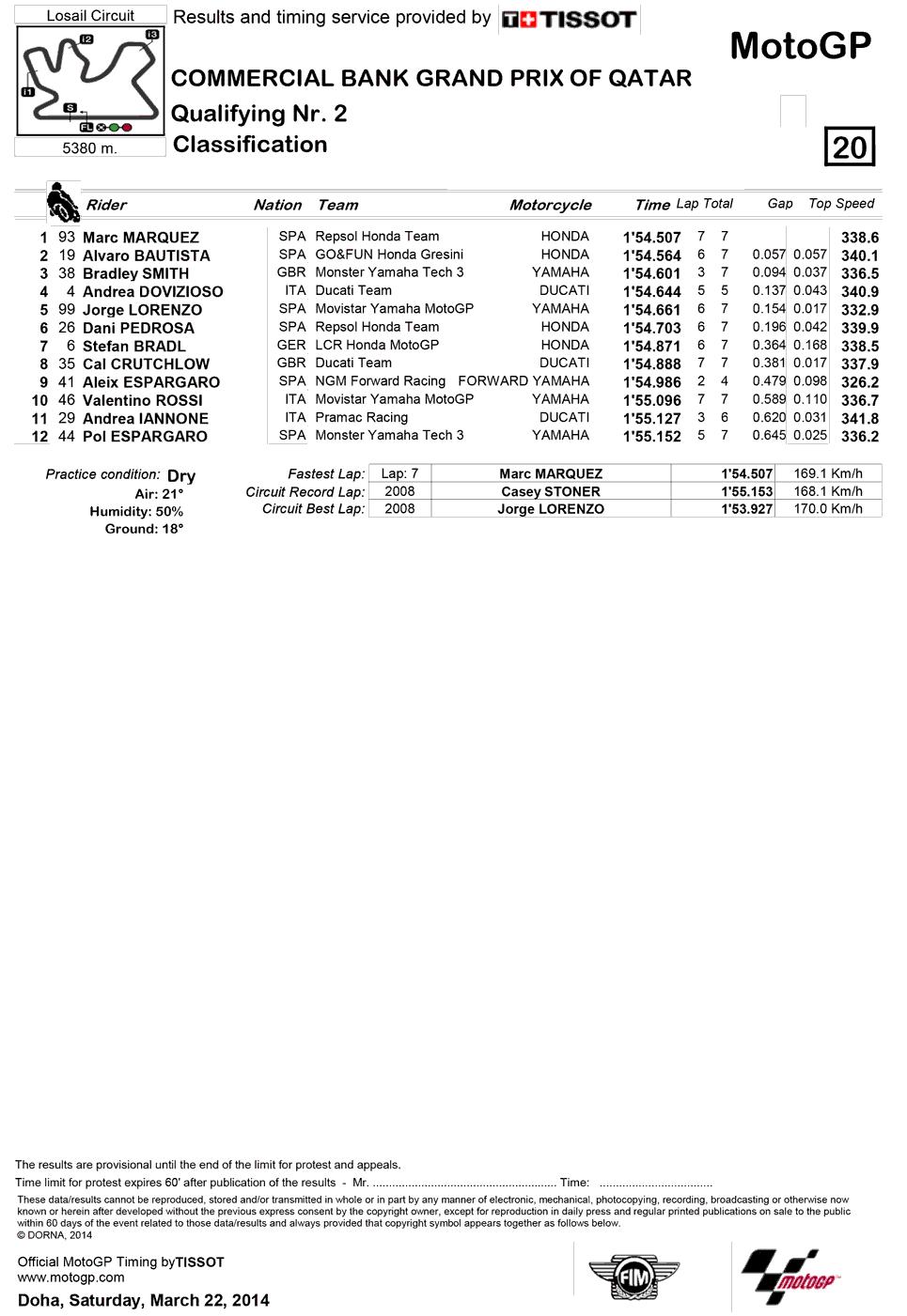 Результаты второй квалификации MotoGP Гран-При Катара 2014