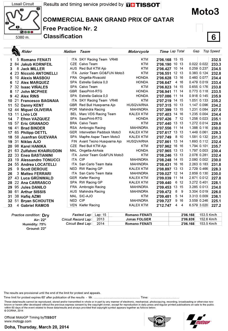 Результаты второй практики Moto3 Гран-При Катара 2014