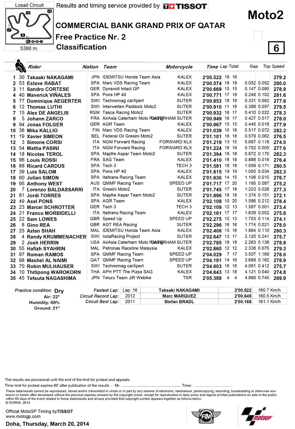Результаты второй практики Moto2 Гран-При Катара 2014
