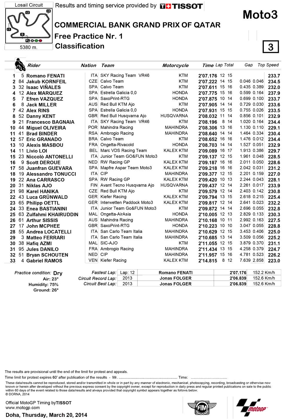 Результаты первой практики Moto3 Гран-При Катара 2014