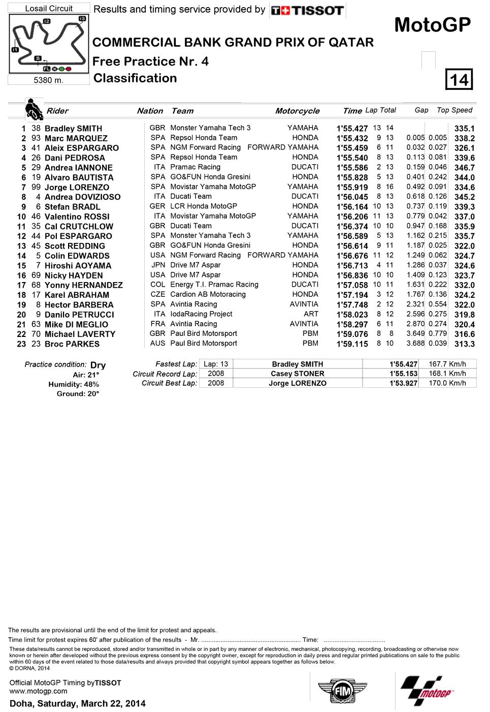 Результаты четвертой практики MotoGP Гран-При Катара 2014