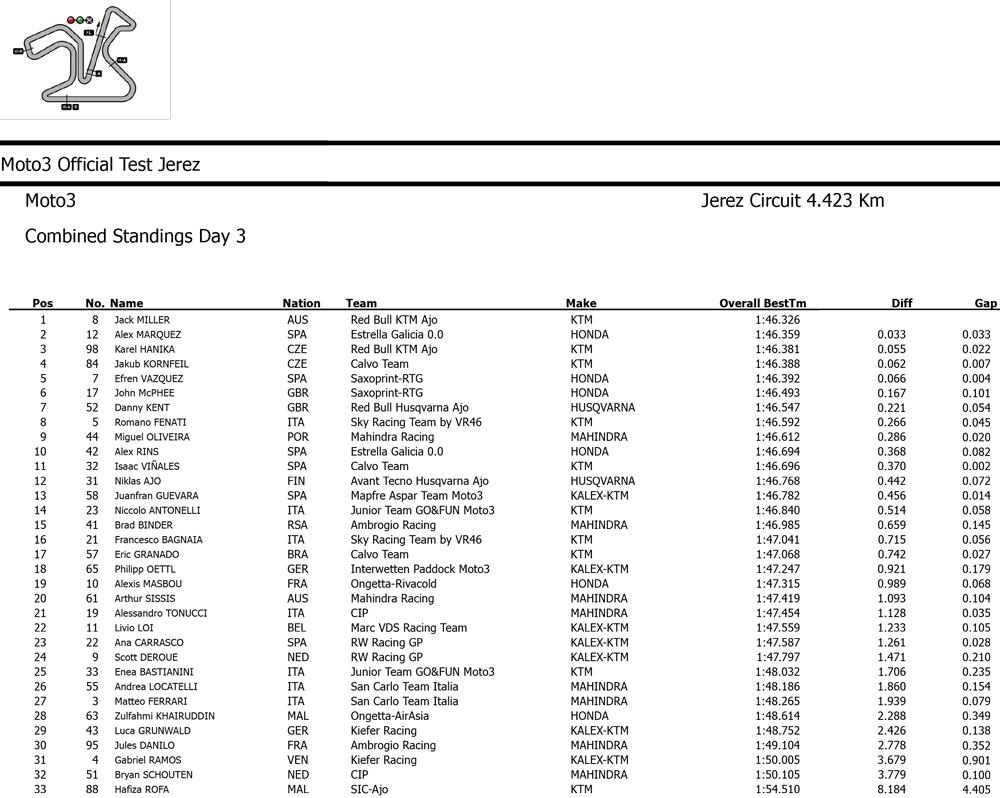 Результаты третьего дня вторых официальных тестов Moto3 в Хересе