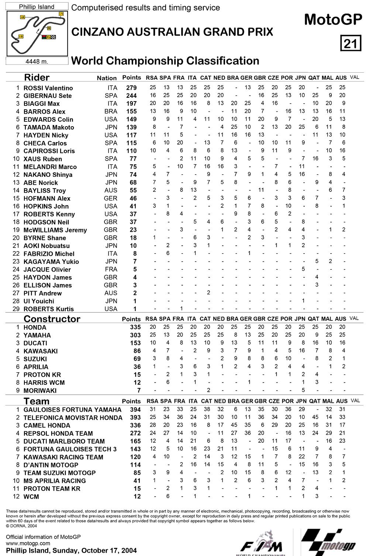 Позиции в чемпионате после пятнадцатой гонки MotoGP Гран-При Австралии 2004