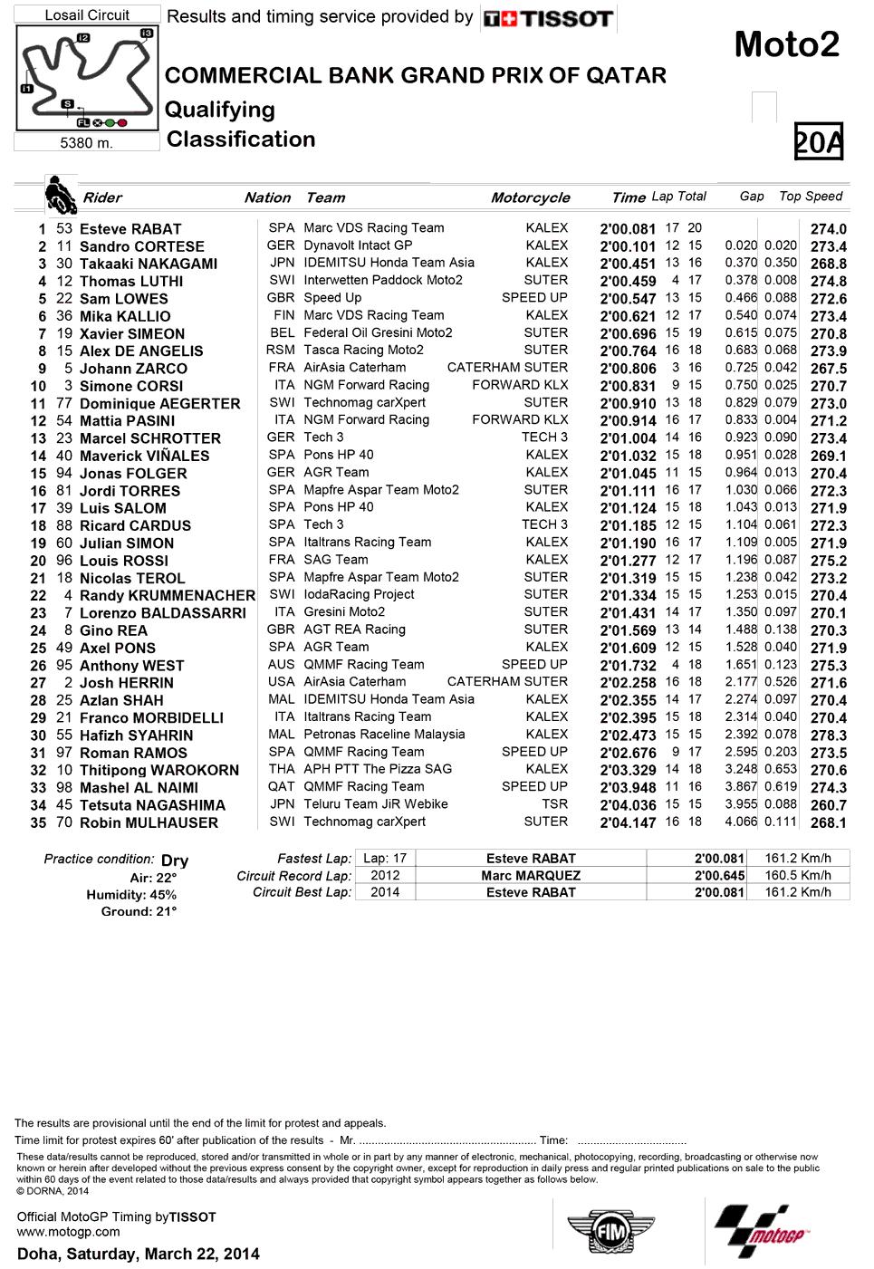 Результаты квалификации Moto2 Гран-При Катара 2014