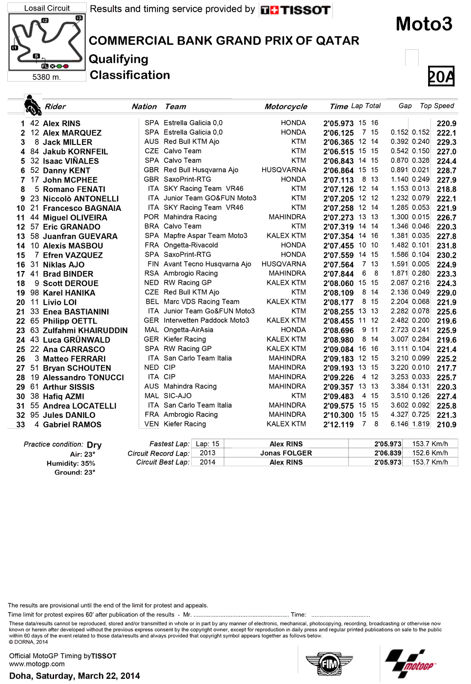Результаты квалификации Moto3 Гран-При Катара 2014