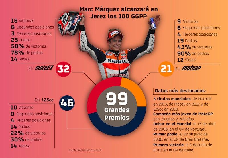 Марк Маркес: инфографика