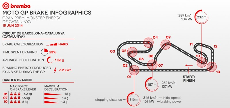 Анализ Brembo: Гран-При Каталонии 2014