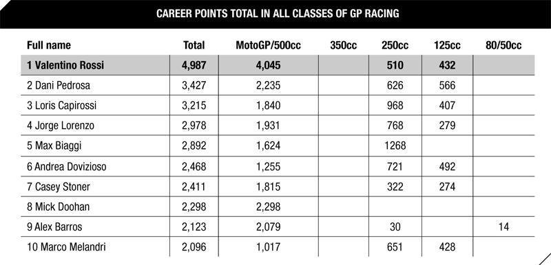 Количество очков, набранное за всю карьеру гонщиков MotoGP по отдельности