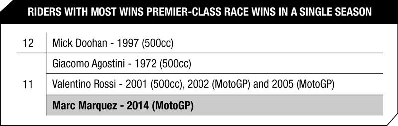 Количество побед за один сезон MotoGP