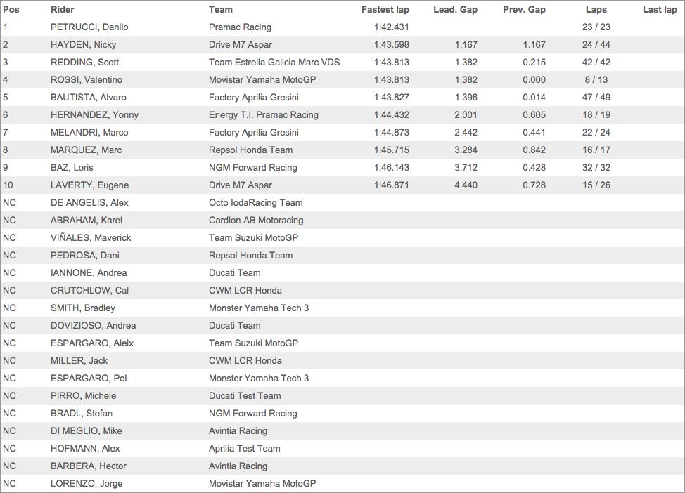 Результаты первого дня официальных тестов MotoGP 2015 года в Валенсии