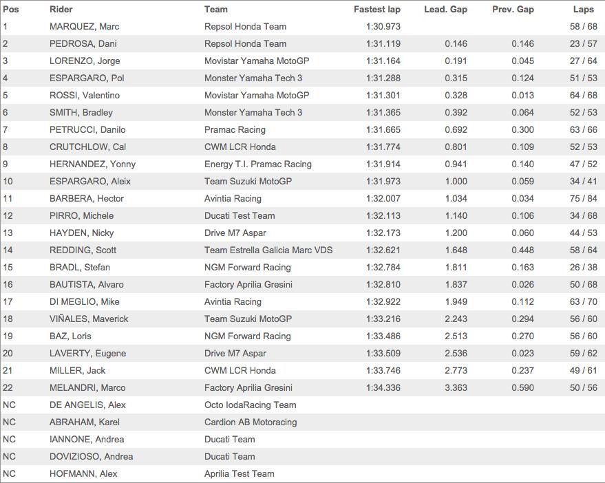 Результаты третьего дня официальных тестов MotoGP 2015 года в Валенсии