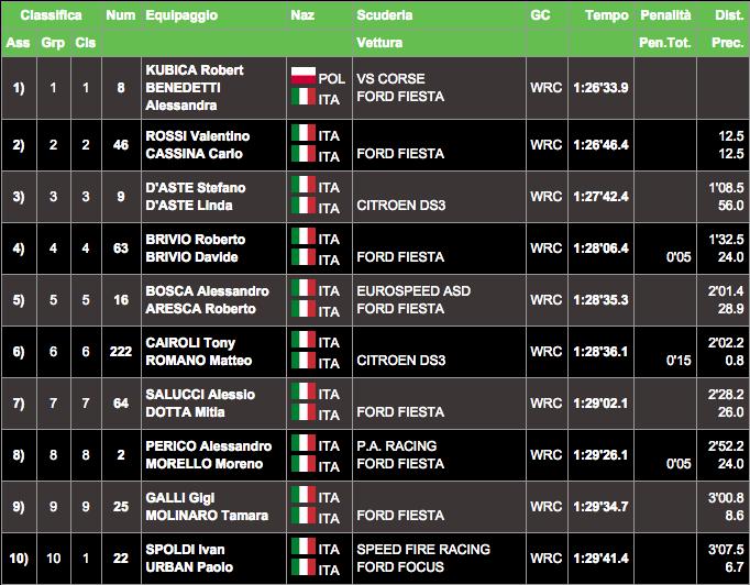 Monza Rally Show 2014: Заключительные результаты