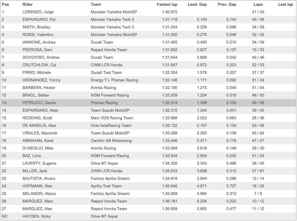 Результаты первого дня официальных тестов MotoGP 2015 года