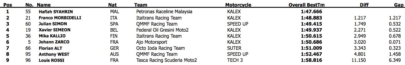 Результаты второго дня официальных тестов Moto2 2015 года в Валенсии