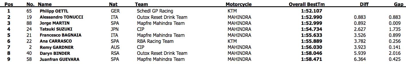 Результаты второго дня официальных тестов Moto3 2015 года в Валенсии