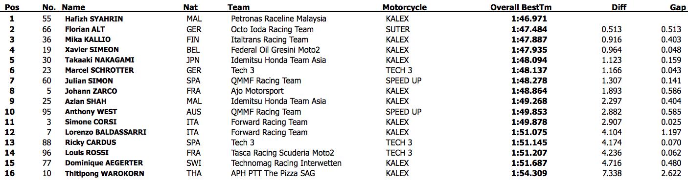 Результаты третьего дня официальных тестов Moto2 2015 года в Валенсии