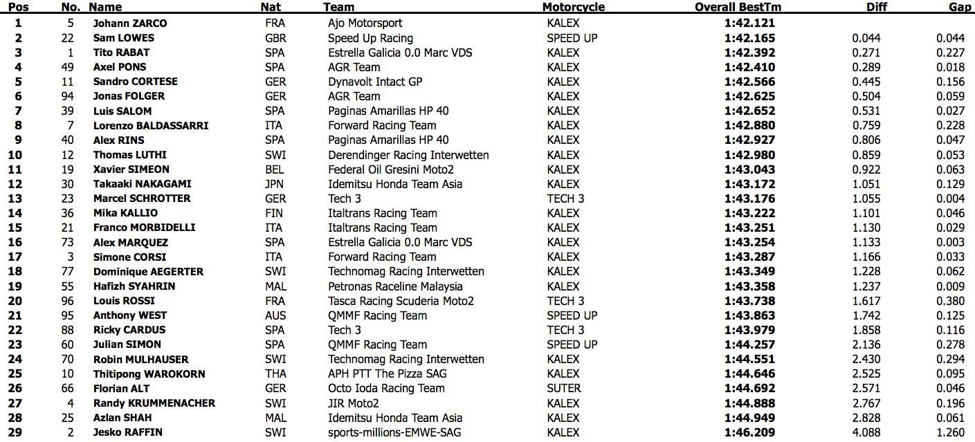 Третий день официальных тестов Moto2 2015 года в Хересе