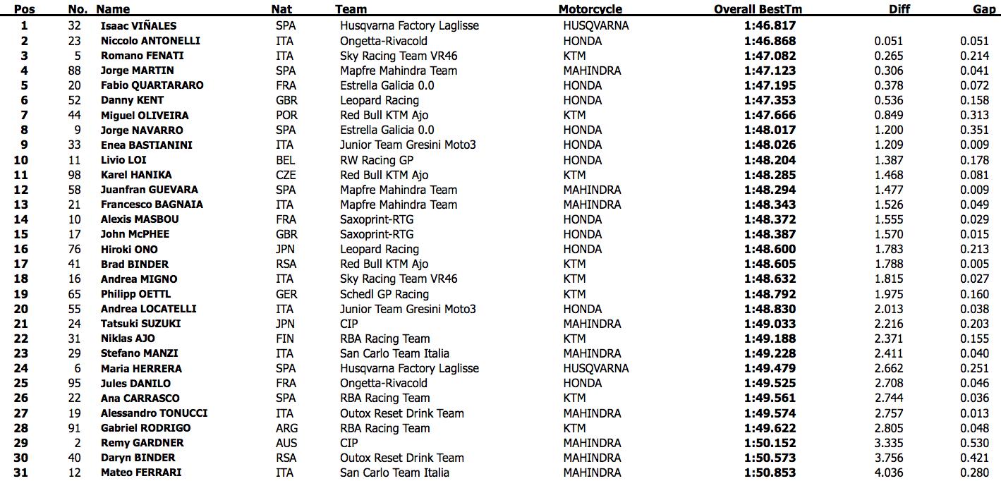 Первый день официальных тестов Moto3 2015 года в Хересе
