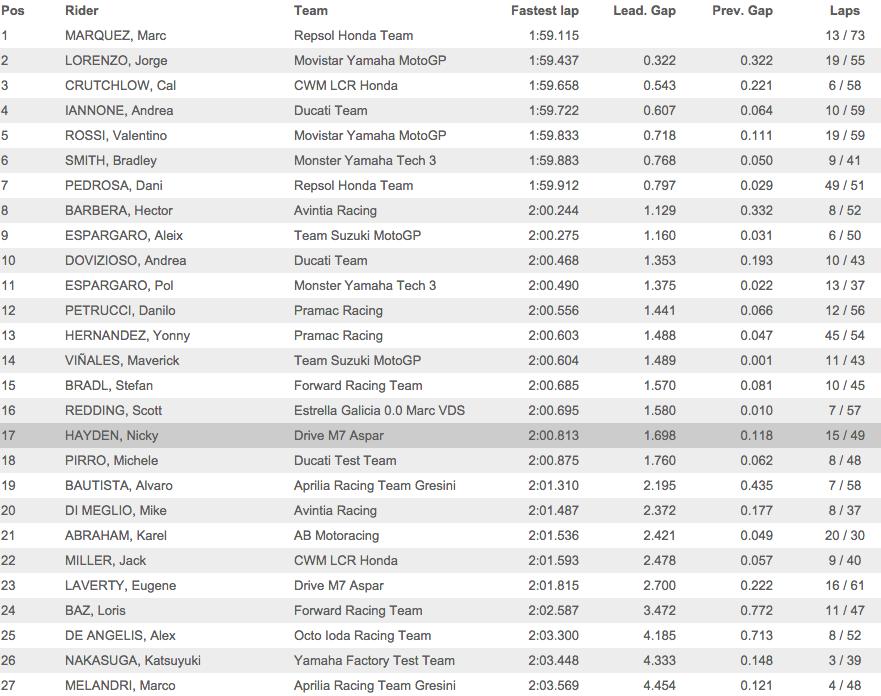 Результаты третьего заключительного дня вторых официальных тестов MotoGP 2015 года в Сепанге