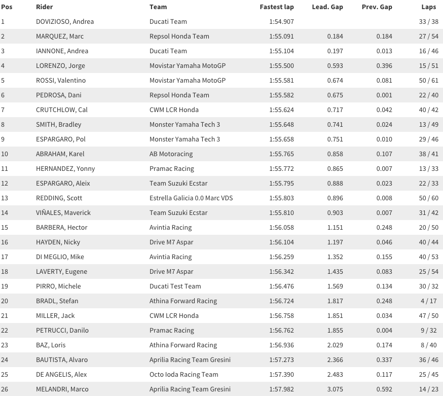 Результаты второго дня заключительных предсезонных тестов MotoGP 2015 года в Катаре