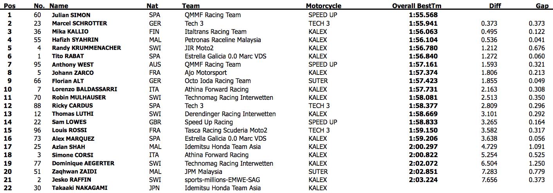 Результаты первого дня официальных тестов Moto2 2015 года в Хересе