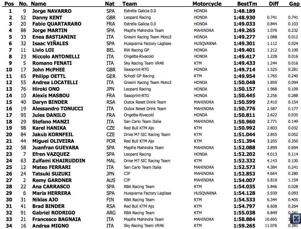 Результаты второго дня официальных тестов Moto3 2015 года в Хересе