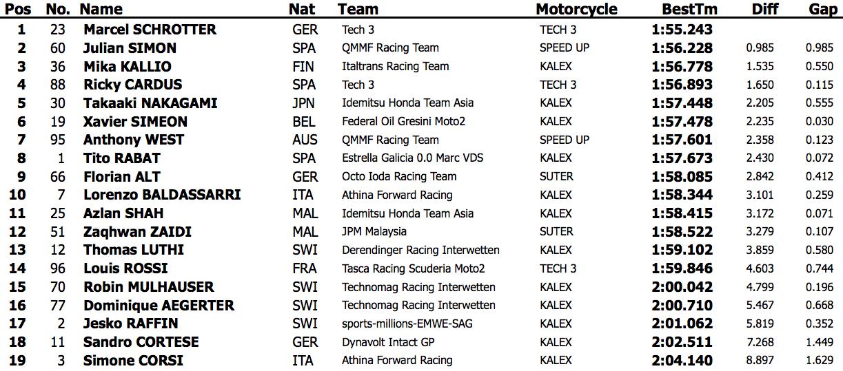 Результаты третьего дня официальных тестов Moto2 2015 года в Хересе