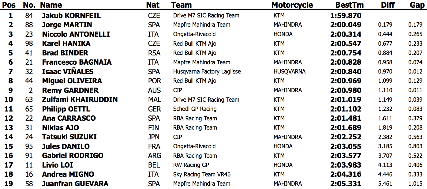 Результаты третьего дня официальных тестов Moto3 2015 года в Хересе