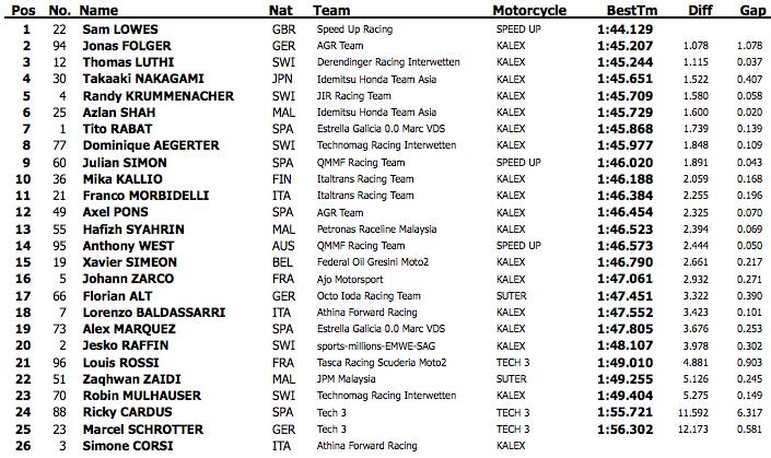 Результаты второго дня официальных тестов Moto2 2015 года в Хересе