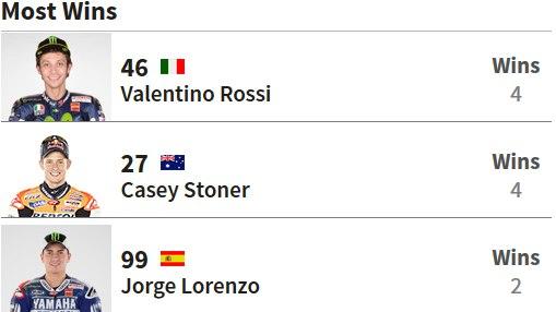 Валентино Росси сравнялся по количеству побед в Катаре с Кейси Стоунером