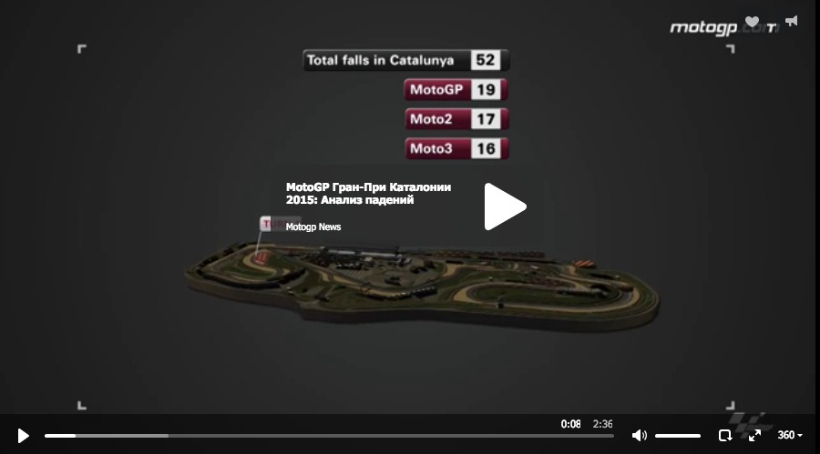 MotoGP Гран-При Каталонии 2015: Анализ падений
