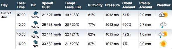 Погода в Ассене