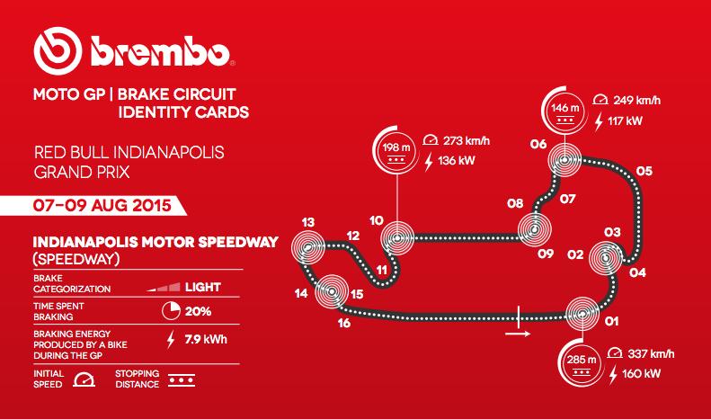 2015-08-04 10-52-26 motogp.brembo.com schede_circuiti_pdf 10_indianapolis 10_indianapolis_eng.pdf