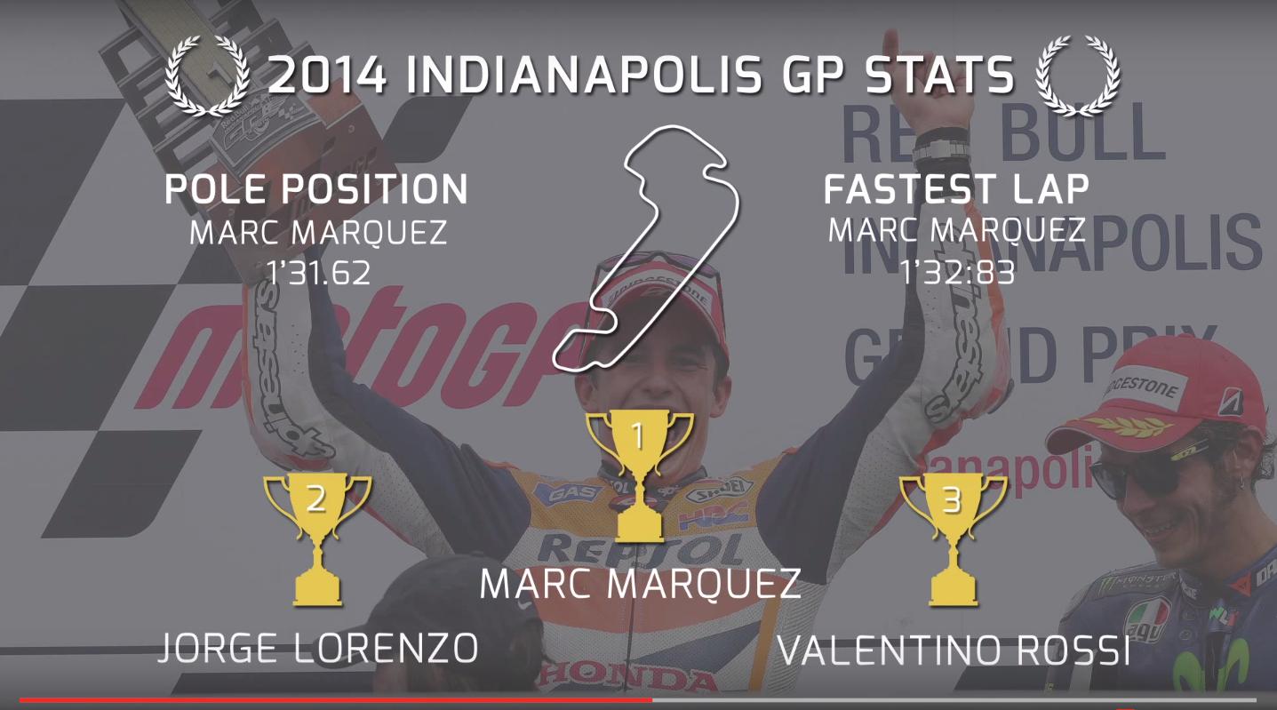 Факты и числа в преддверии Гран-При Индианаполиса 2015 в формате видео