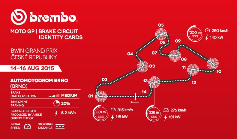Инфографика: Характеристика трассы Брно от Brembo