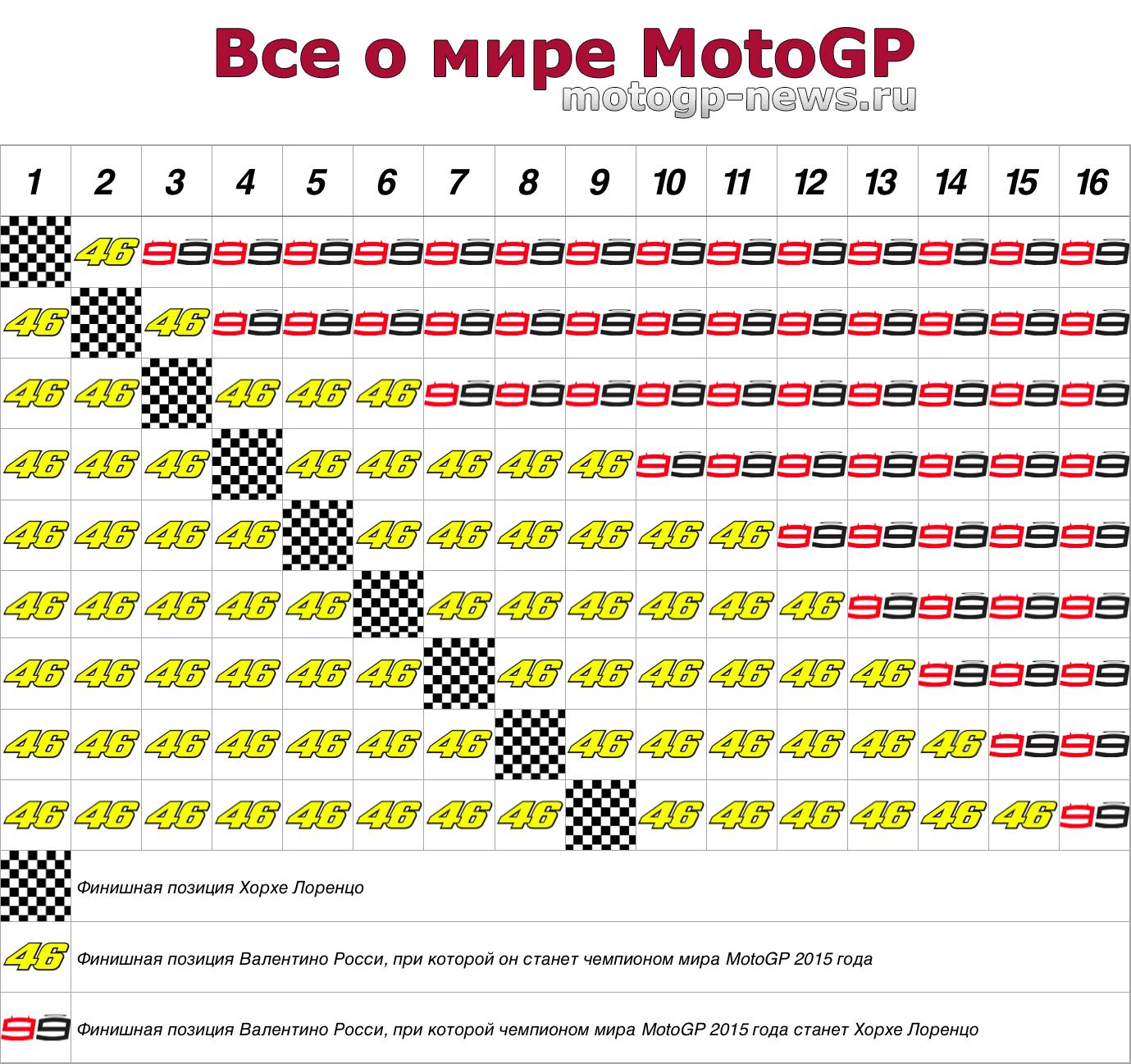 Все возможные сценарии развития борьбы за титул MotoGP 2015