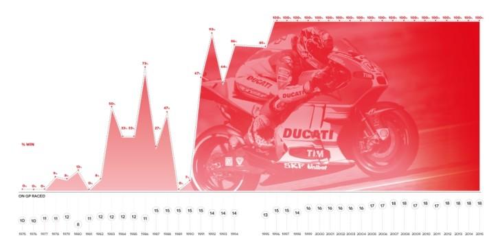 Инфографика от Brembo. Победы компании в истории MotoGP.