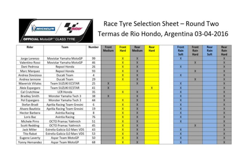 Комбинации шин Michelin на Гран-При Аргентины 2016