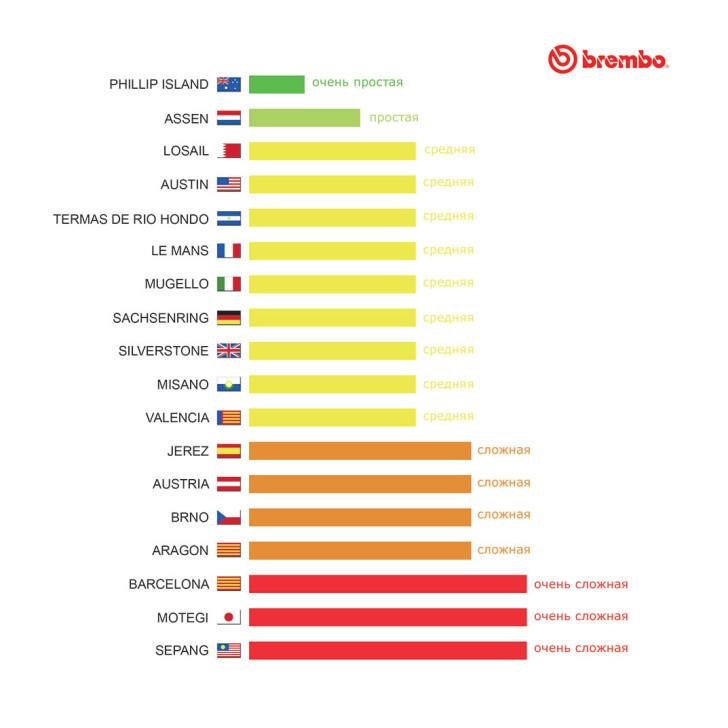 Анализ Brembo: нагрузка на тормоза