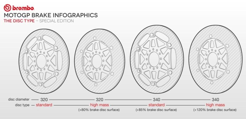 Варианты тормозных дисков Brembo