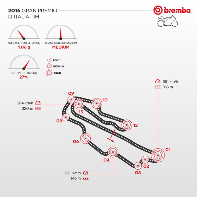 Гран-При Италии 2016