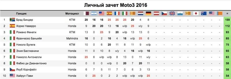 Ситуация в чемпионате после гонки Moto3 Гран-При Германии 2016