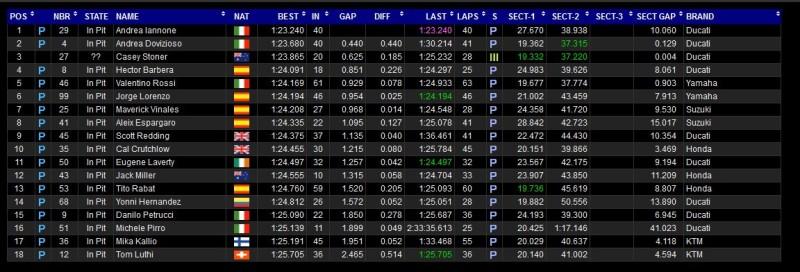 Результаты второго дня приватных тестов MotoGP на Ред Булл Ринг